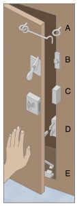 Safety latches for earthquakes.