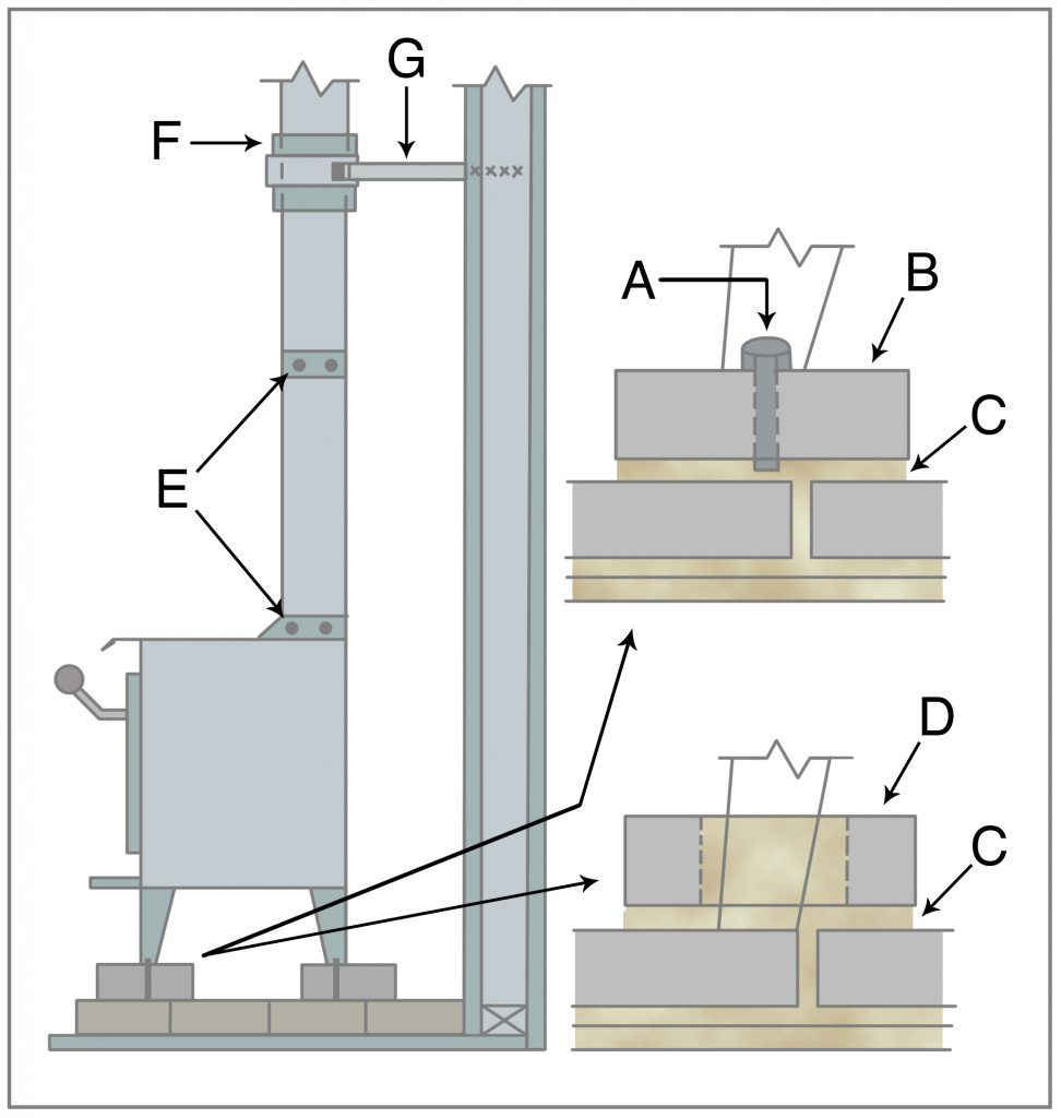 Anchor a stove built on a brick hearth