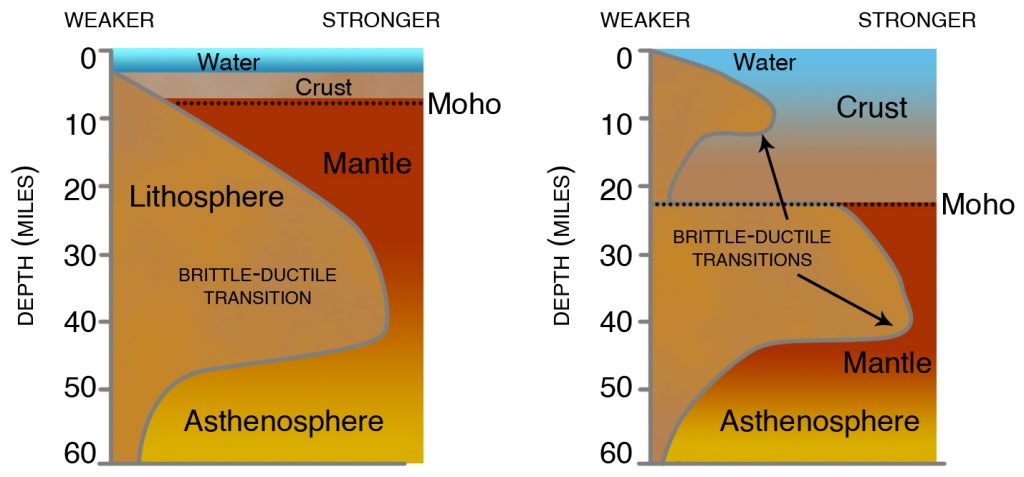 Strength of continental lithosphere (crust and upper mantle) compared to oceanic lithosphere