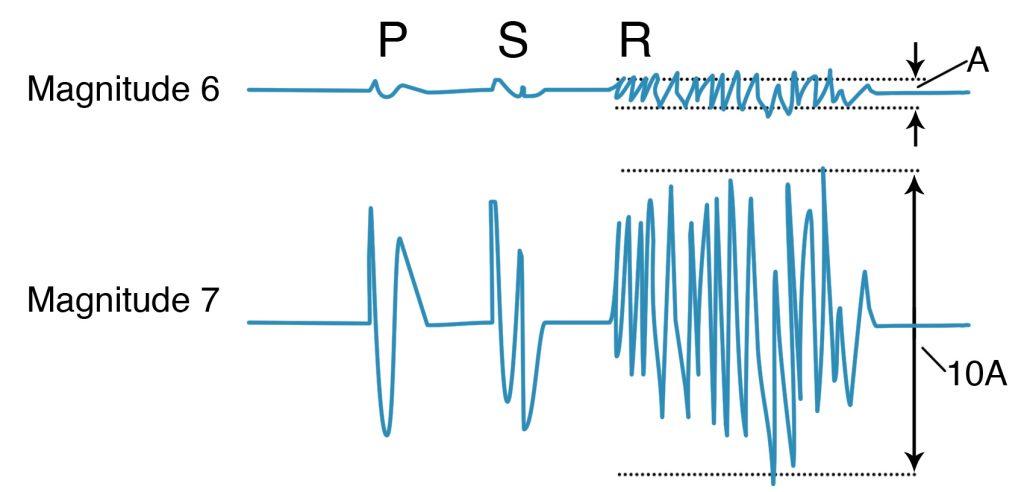 Richter's concept of magnitude