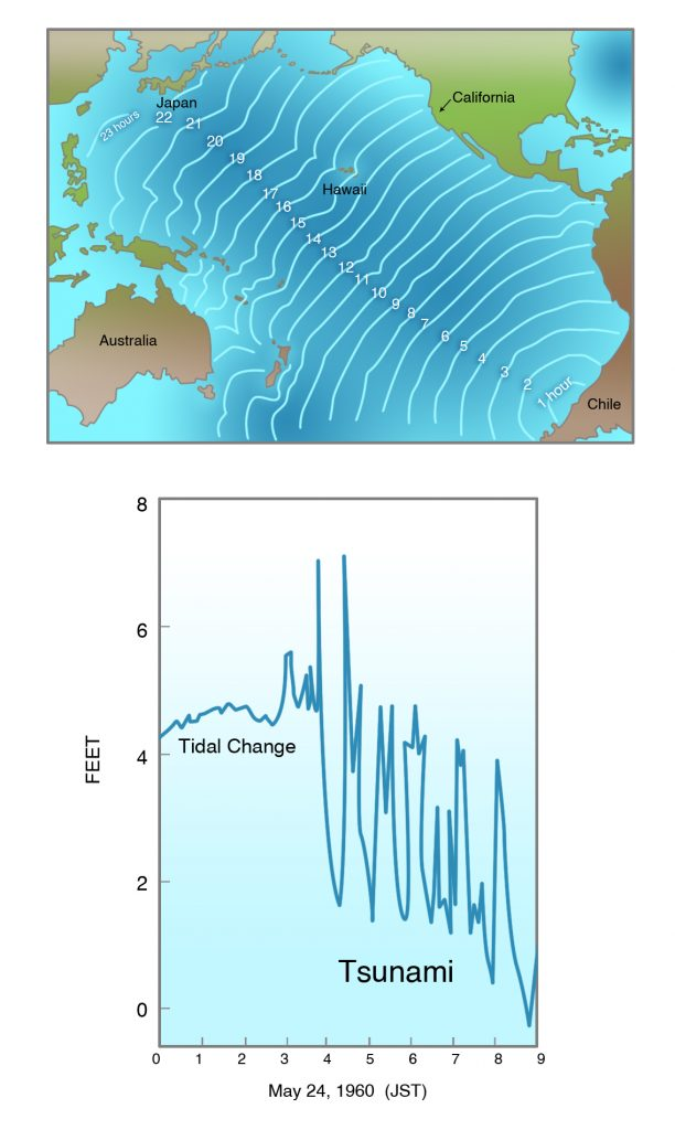 Wave fronts of tsunami accompanying the 1960 Chilean Earthquake (Mw 9.5) in hours, as tsunami crossed Pacific