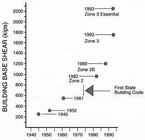 Change in building codes in Oregon since 1945 for a typical mid-rise building with respect to seismic base shear force (horizontal) measured in kips (1 kip = 1,000 pounds per square inch).