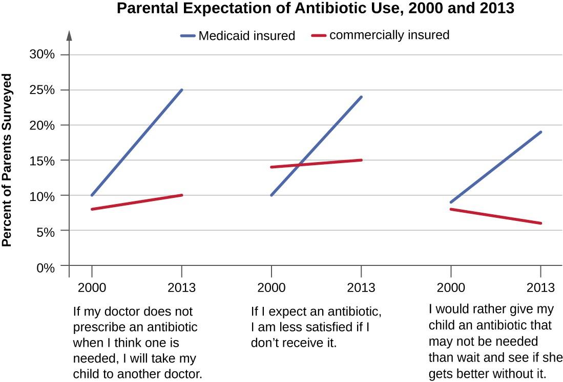 This graph indicates trends in parental expectations related to prescription of antibiotics based on a recent study. Among parents of Medicaid-insured children, there was a clear upward trend in parental expectations for prescription antibiotics. Expectations were relatively stable (and lesser) among parents whose children were commercially insured, suggesting that these parents were somewhat better informed than those with Medicaid-insured children.
