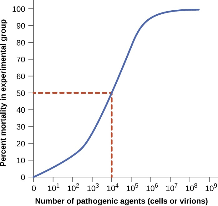 A graph like this is used to determine LD50 by plotting pathogen concentration against the percent of infected test animals that have died. In this example, the LD50 = 104 pathogenic particles.