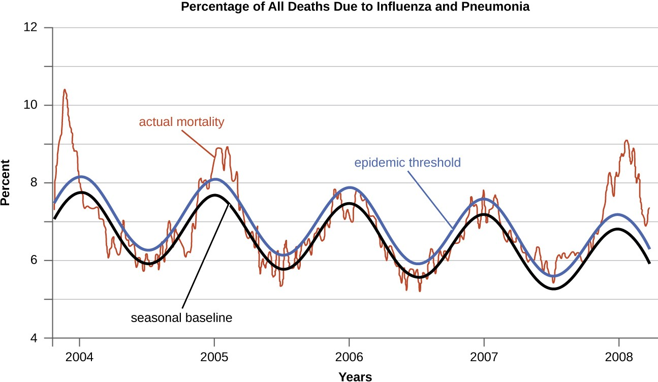 The seasonal epidemic threshold (blue curve) is set by the CDC-based data from the previous five years. When actual mortality rates exceed this threshold, a disease is considered to be epidemic. As this graph shows, pneumonia- and influenza-related mortality saw pronounced epidemics during the winters of 2003–2004, 2005, and 2008.