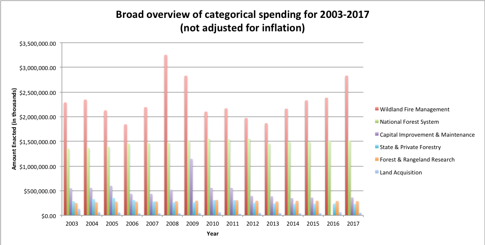 Forest Service spending by broad category, 2003–18, nominal dollars