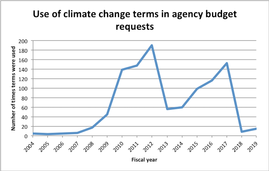"""Number of times """"climate change"""", """"global climate"""", or """"global warming"""" appear in Forest Service annual budget request documents."""